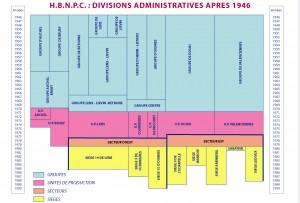 Evolution des groupes de production de 1946 à 1990.