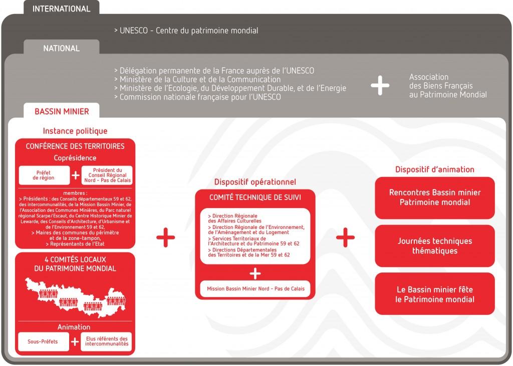 Plan de gestion du Patrimoine mondial